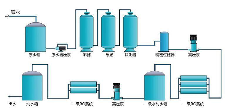 纯化水项目工程